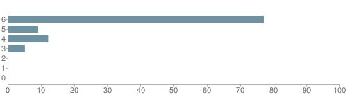 Chart?cht=bhs&chs=500x140&chbh=10&chco=6f92a3&chxt=x,y&chd=t:77,9,12,5,0,0,0&chm=t+77%,333333,0,0,10|t+9%,333333,0,1,10|t+12%,333333,0,2,10|t+5%,333333,0,3,10|t+0%,333333,0,4,10|t+0%,333333,0,5,10|t+0%,333333,0,6,10&chxl=1:|other|indian|hawaiian|asian|hispanic|black|white